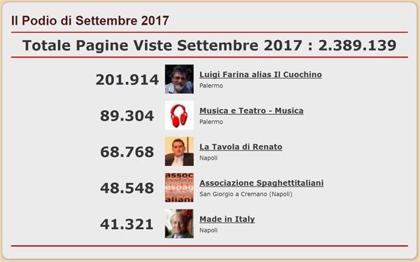 Podio dei Blog del network di spaghettitaliani.com più visti nel mese di Settembre 2017